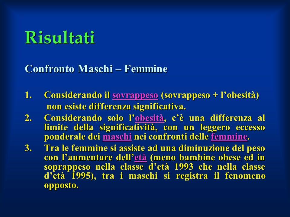 Risultati Confronto Maschi – Femmine 1.Considerando il sovrappeso (sovrappeso + lobesità) non esiste differenza significativa. non esiste differenza s