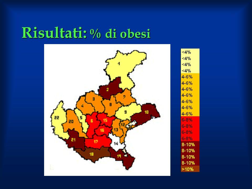 Risultati: % di obesi