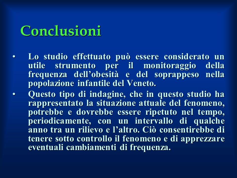 Conclusioni Lo studio effettuato può essere considerato un utile strumento per il monitoraggio della frequenza dellobesità e del soprappeso nella popo