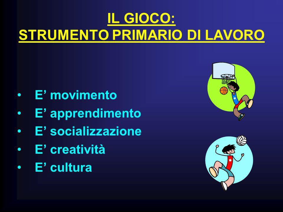 IL GIOCO: STRUMENTO PRIMARIO DI LAVORO E movimento E apprendimento E socializzazione E creatività E cultura