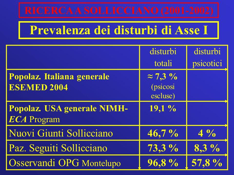 RICERCA A SOLLICCIANO (2001-2002) disturbi totali disturbi psicotici Popolaz. Italiana generale ESEMED 2004 7,3 % (psicosi escluse) Popolaz. USA gener