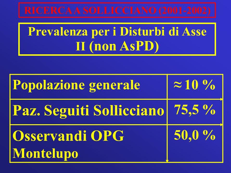 RICERCA A SOLLICCIANO (2001-2002) Popolazione generale 10 % Paz. Seguiti Sollicciano 75,5 % Osservandi OPG Montelupo 50,0 % Prevalenza per i Disturbi