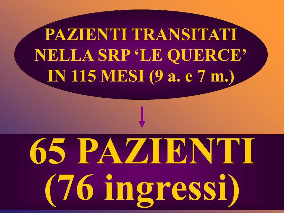 PAZIENTI TRANSITATI NELLA SRP LE QUERCE IN 115 MESI (9 a. e 7 m.) 65 PAZIENTI (76 ingressi)