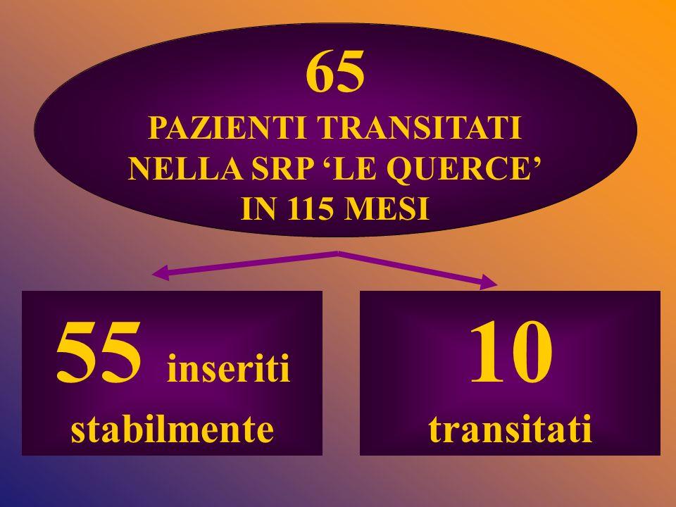 65 PAZIENTI TRANSITATI NELLA SRP LE QUERCE IN 115 MESI 55 inseriti stabilmente 10 transitati
