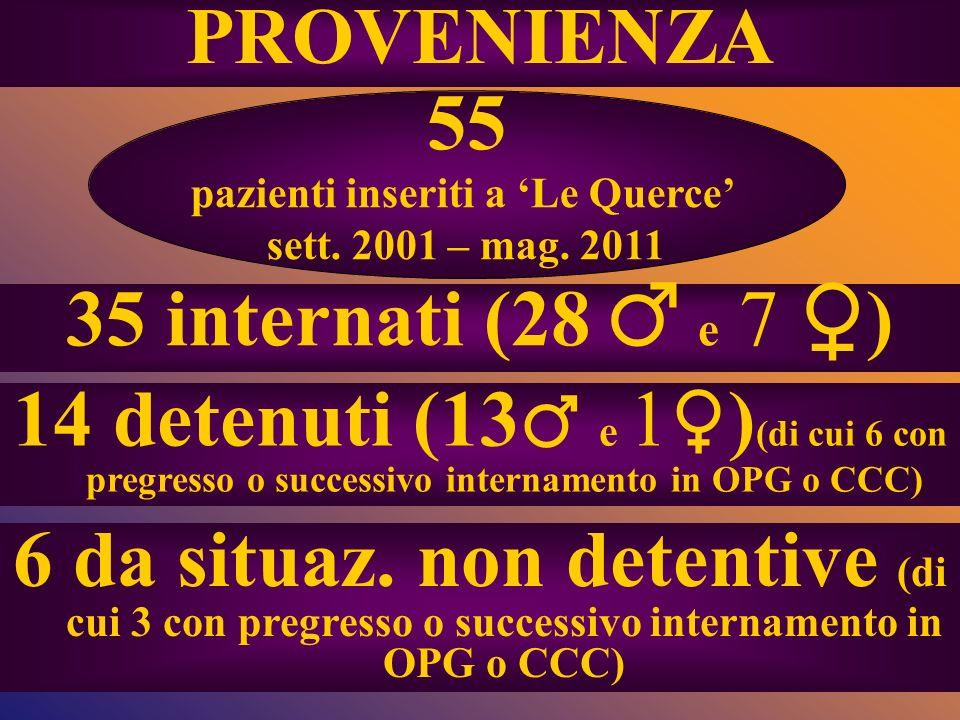 55 pazienti inseriti a Le Querce sett. 2001 – mag. 2011 35 internati (28 e 7 ) 6 da situaz. non detentive (di cui 3 con pregresso o successivo interna