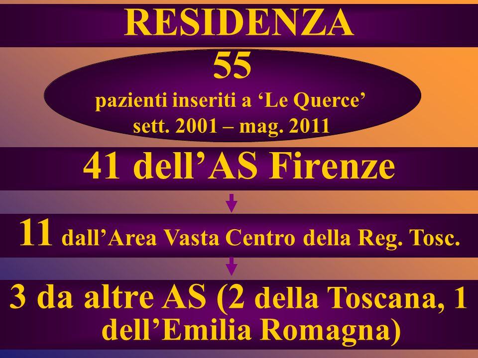 41 dellAS Firenze 55 pazienti inseriti a Le Querce sett. 2001 – mag. 2011 11 dallArea Vasta Centro della Reg. Tosc. 3 da altre AS (2 della Toscana, 1