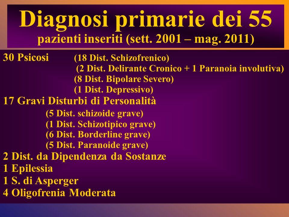 30 Psicosi (18 Dist. Schizofrenico) (2 Dist. Delirante Cronico + 1 Paranoia involutiva) (8 Dist. Bipolare Severo) (1 Dist. Depressivo) 17 Gravi Distur
