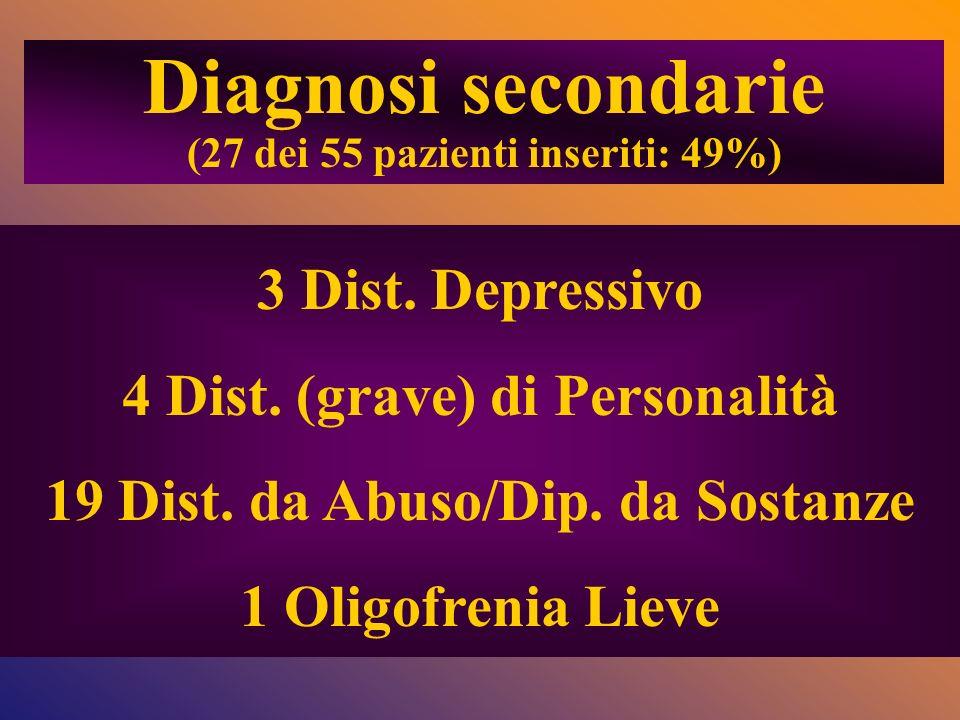 3 Dist. Depressivo 4 Dist. (grave) di Personalità 19 Dist. da Abuso/Dip. da Sostanze 1 Oligofrenia Lieve Diagnosi secondarie (27 dei 55 pazienti inser