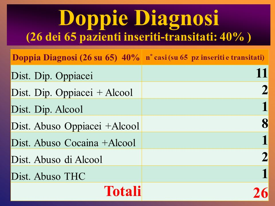 Doppie Diagnosi (26 dei 65 pazienti inseriti-transitati: 40% ) Doppia Diagnosi (26 su 65) 40% n° casi (su 65 pz inseriti e transitati) Dist. Dip. Oppi