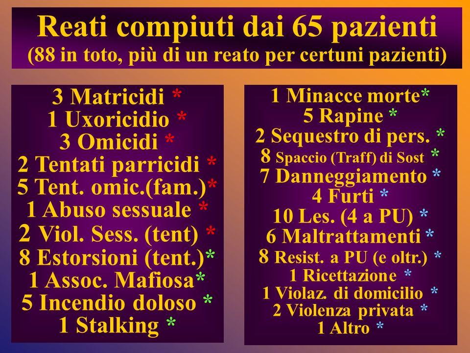 3 Matricidi * 1 Uxoricidio * 3 Omicidi * 2 Tentati parricidi * 5 Tent. omic.(fam.)* 1 Abuso sessuale * 2 Viol. Sess. (tent) * 8 Estorsioni (tent.)* 1