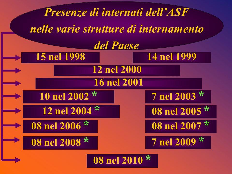 15 nel 199814 nel 1999 12 nel 2000 16 nel 2001 10 nel 2002 * 7 nel 2003 * Presenze di internati dellASF nelle varie strutture di internamento del Paes