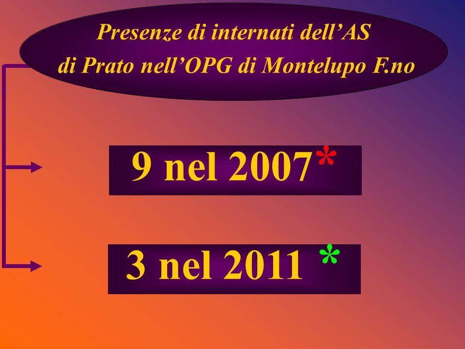 Presenze di internati dellAS di Prato nellOPG di Montelupo F.no 3 nel 2011 * 9 nel 2007 *