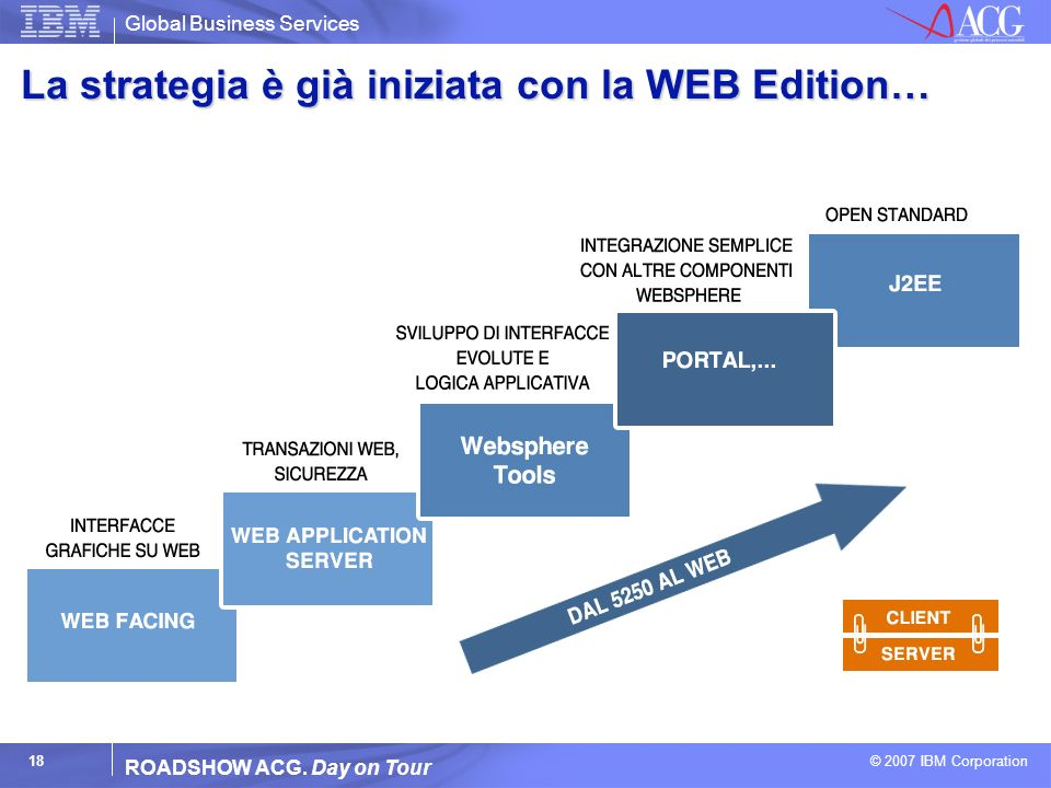 Global Business Services © 2007 IBM Corporation 18 ROADSHOW ACG. Day on Tour La strategia è già iniziata con la WEB Edition…