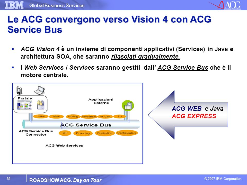 Global Business Services © 2007 IBM Corporation 35 ROADSHOW ACG. Day on Tour ACG WEB e Java ACG EXPRESS Le ACG convergono verso Vision 4 con ACG Servi