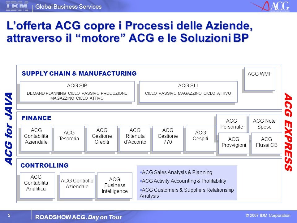 Global Business Services © 2007 IBM Corporation 5 ROADSHOW ACG. Day on Tour Lofferta ACG copre i Processi delle Aziende, attraverso il motore ACG e le