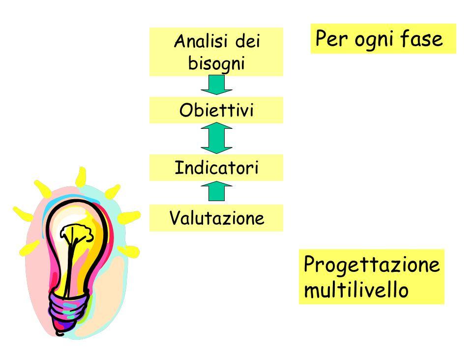 Analisi dei bisogni Obiettivi Indicatori Valutazione Per ogni fase Progettazione multilivello