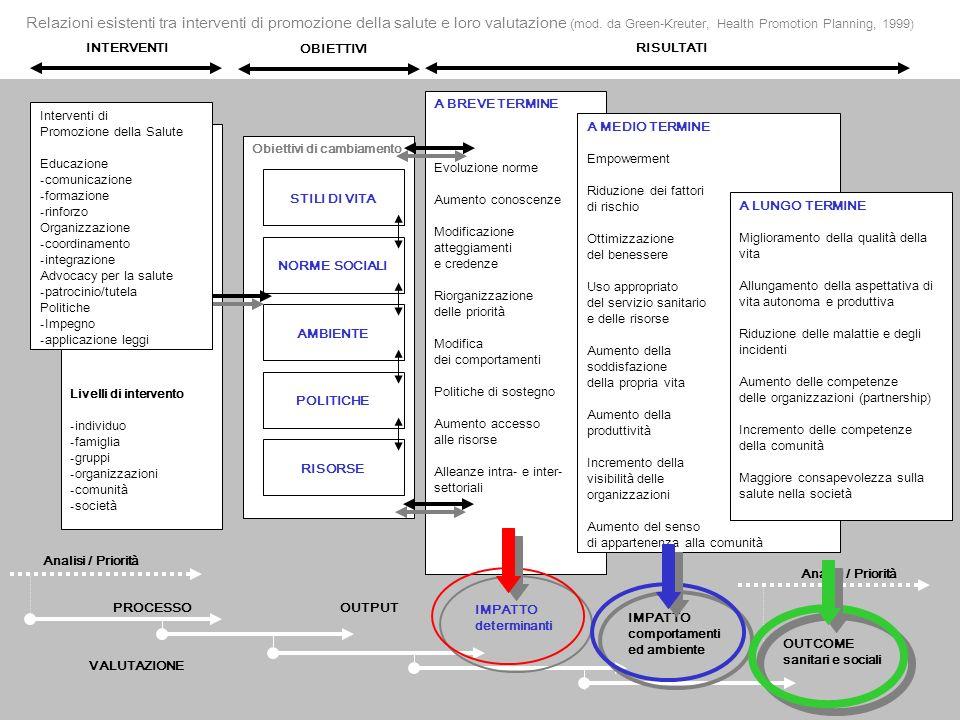 Relazioni esistenti tra interventi di promozione della salute e loro valutazione (mod. da Green-Kreuter, Health Promotion Planning, 1999) Analisi / Pr