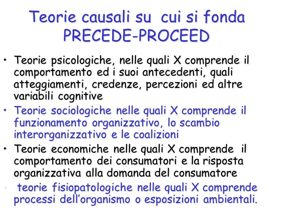 Teorie causali su cui si fonda PRECEDE-PROCEED Teorie psicologiche, nelle quali X comprende il comportamento ed i suoi antecedenti, quali atteggiament