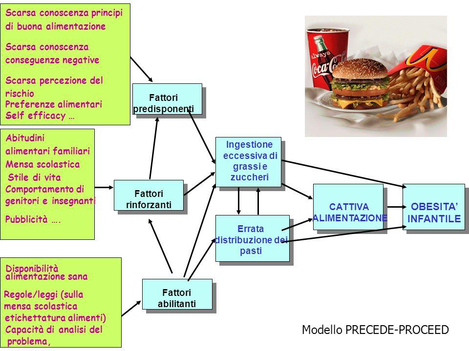 Fattori predisponenti Fattori rinforzanti Fattori abilitanti Scarsa conoscenza principi di buona alimentazione Scarsa conoscenza conseguenze negative Scarsa percezione del rischio Preferenze alimentari Self efficacy … ….
