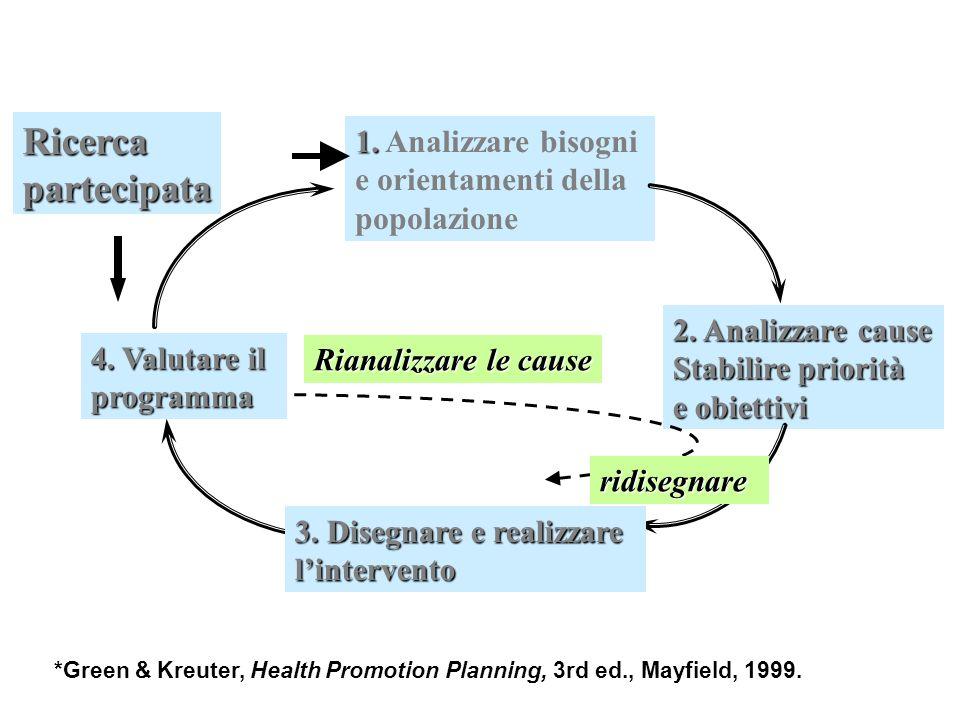 1. 1. Analizzare bisogni e orientamenti della popolazione 2. Analizzare cause Stabilire priorità e obiettivi 4. Valutare il programma *Green & Kreuter