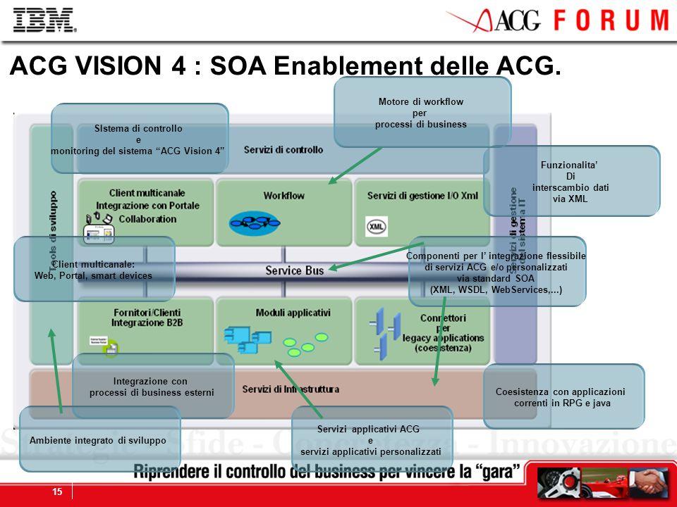 Global Business Services 15 Integrazione con processi di business esterni SIstema di controllo e monitoring del sistema ACG Vision 4 Coesistenza con a