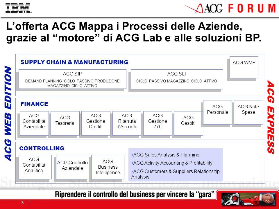 Global Business Services 3 Lofferta ACG Mappa i Processi delle Aziende, grazie al motore di ACG Lab e alle soluzioni BP. ACG Contabilità Analitica ACG