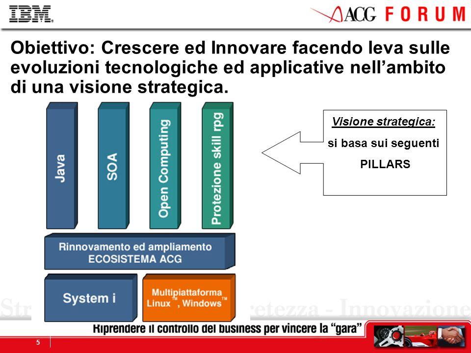Global Business Services 6 Java TM è il linguaggio applicativo strategico per la maggioranza delle imprese.