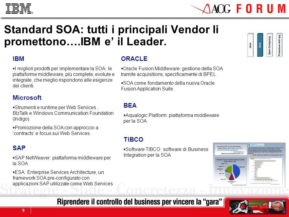 Global Business Services 9 Standard SOA: tutti i principali Vendor li promettono….IBM e il Leader.