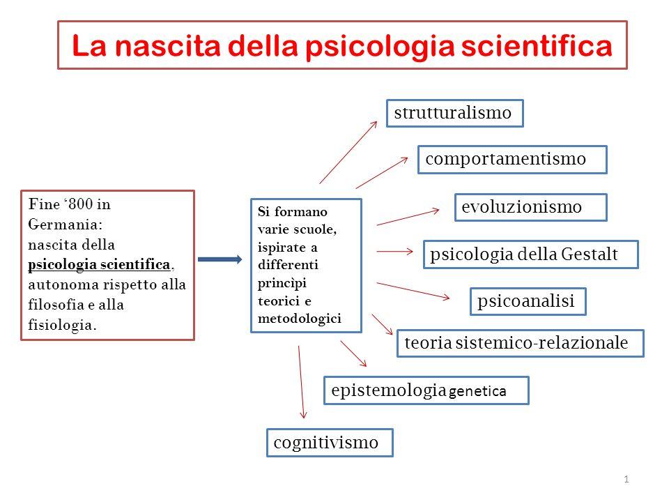 La nascita della psicologia scientifica Fine 800 in Germania: nascita della psicologia scientifica, autonoma rispetto alla filosofia e alla fisiologia