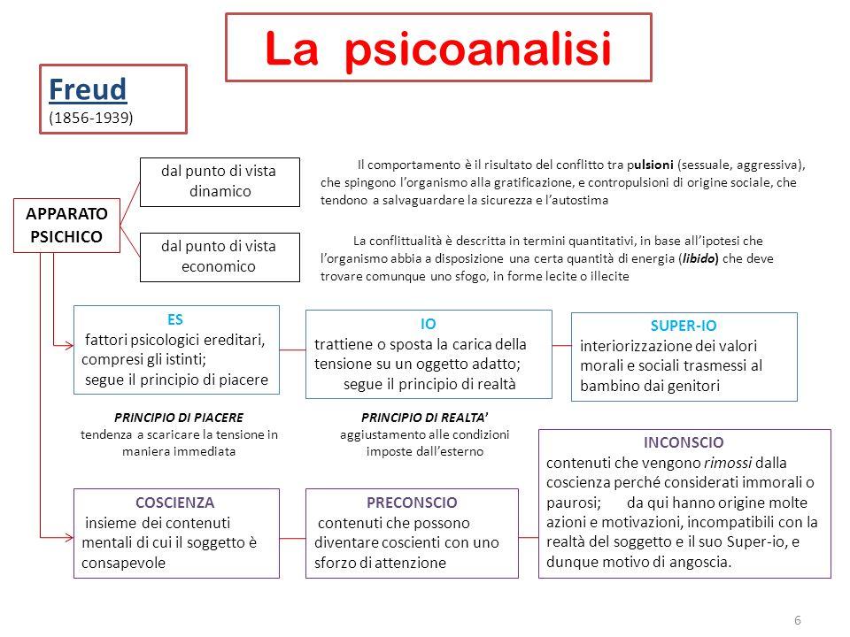 La psicoanalisi 6 Freud (1856-1939) APPARATO PSICHICO dal punto di vista dinamico dal punto di vista economico Il comportamento è il risultato del con