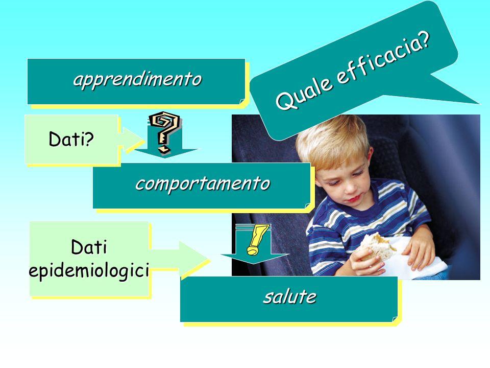 Quale efficacia? apprendimentoapprendimento comportamentocomportamento salutesalute Dati epidemiologici Dati?Dati?