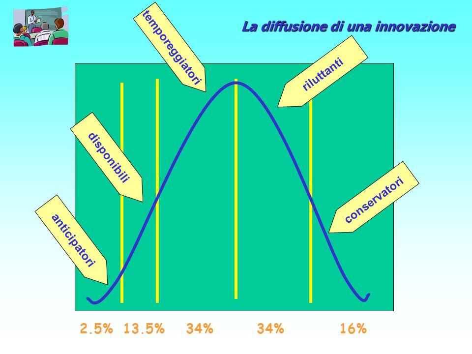 anticipatori 2.5% disponibili temporeggiatori riluttanti conservatori 13.5%34% 16% La diffusione di una innovazione