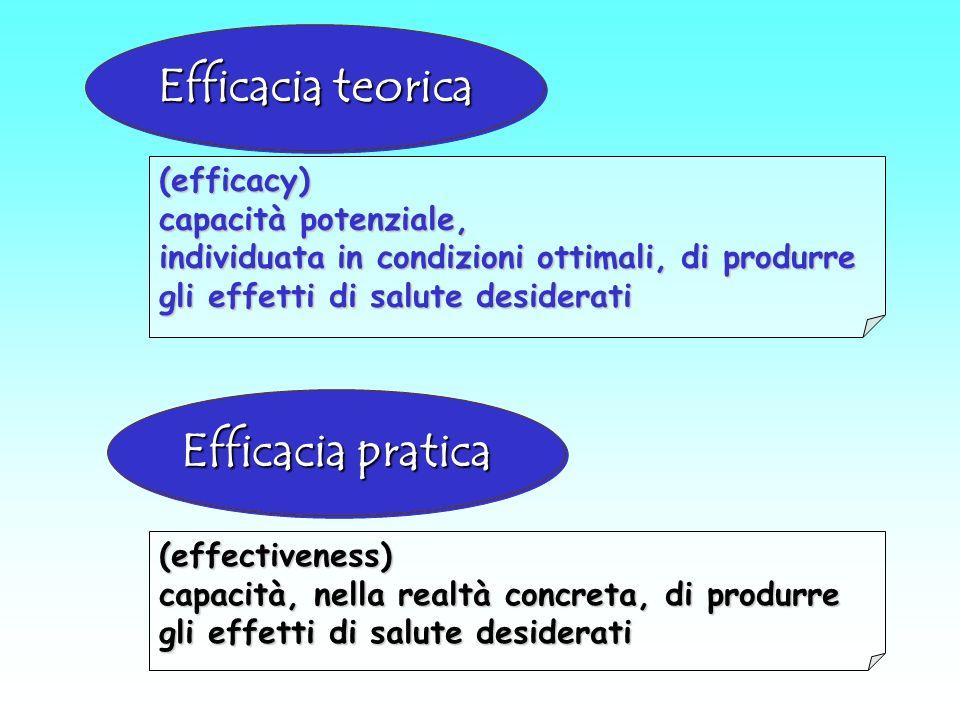 Efficacia teorica Efficacia pratica (efficacy) capacità potenziale, individuata in condizioni ottimali, di produrre gli effetti di salute desiderati (