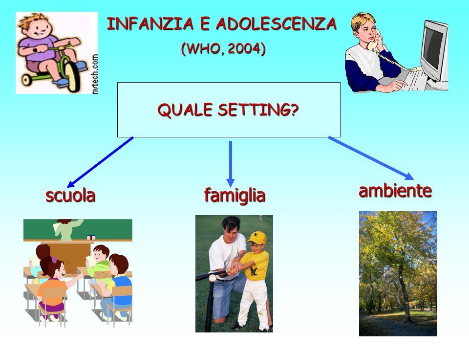 INFANZIA E ADOLESCENZA (WHO, 2004) scuolafamiglia ambiente QUALE SETTING?