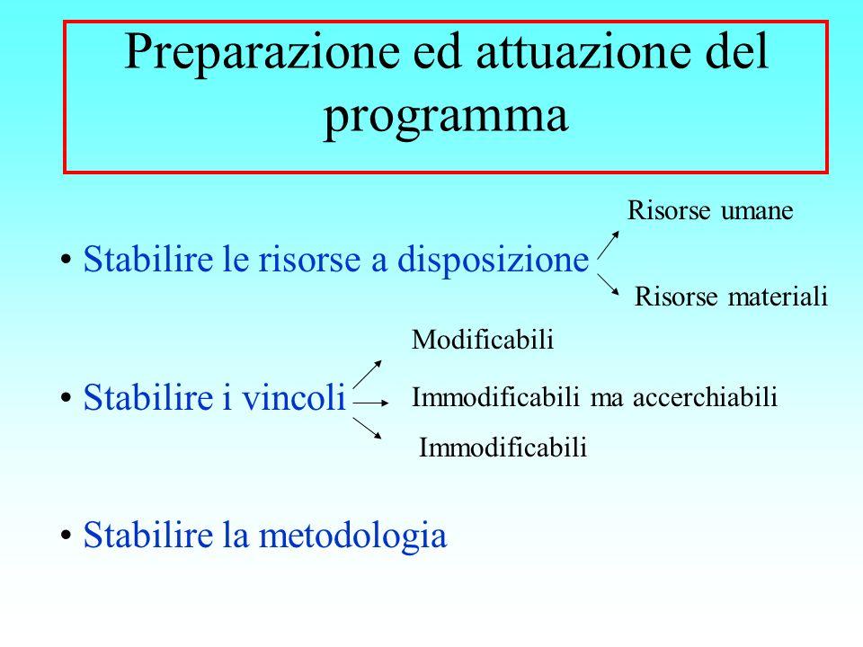 Preparazione ed attuazione del programma Stabilire le risorse a disposizione Stabilire i vincoli Stabilire la metodologia Risorse umane Risorse materi