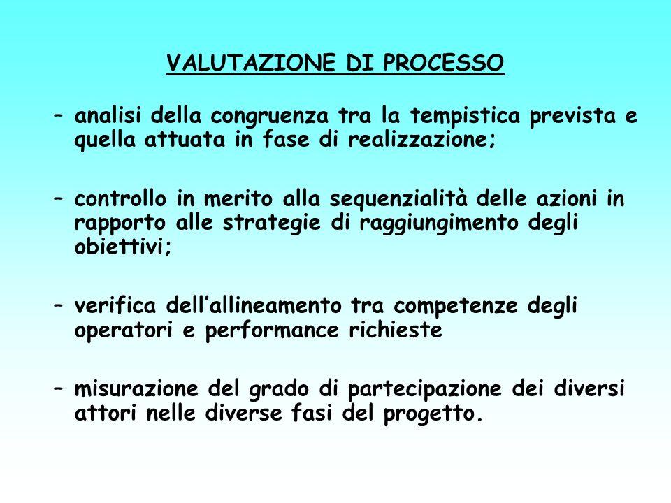 VALUTAZIONE DI PROCESSO –analisi della congruenza tra la tempistica prevista e quella attuata in fase di realizzazione; –controllo in merito alla sequ
