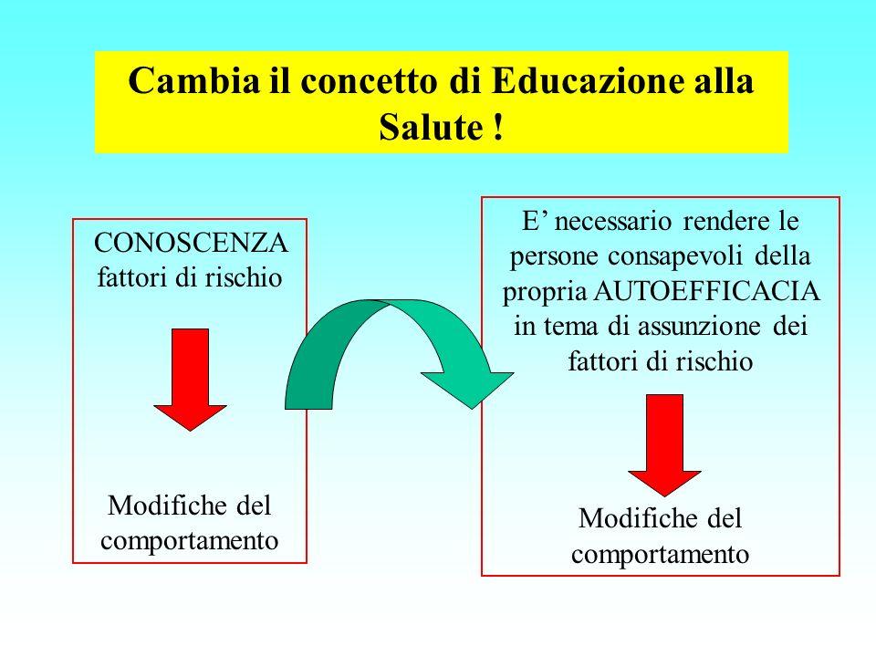 Cambia il concetto di Educazione alla Salute ! CONOSCENZA fattori di rischio Modifiche del comportamento E necessario rendere le persone consapevoli d