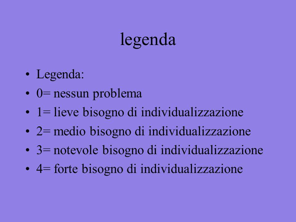 legenda Legenda: 0= nessun problema 1= lieve bisogno di individualizzazione 2= medio bisogno di individualizzazione 3= notevole bisogno di individuali