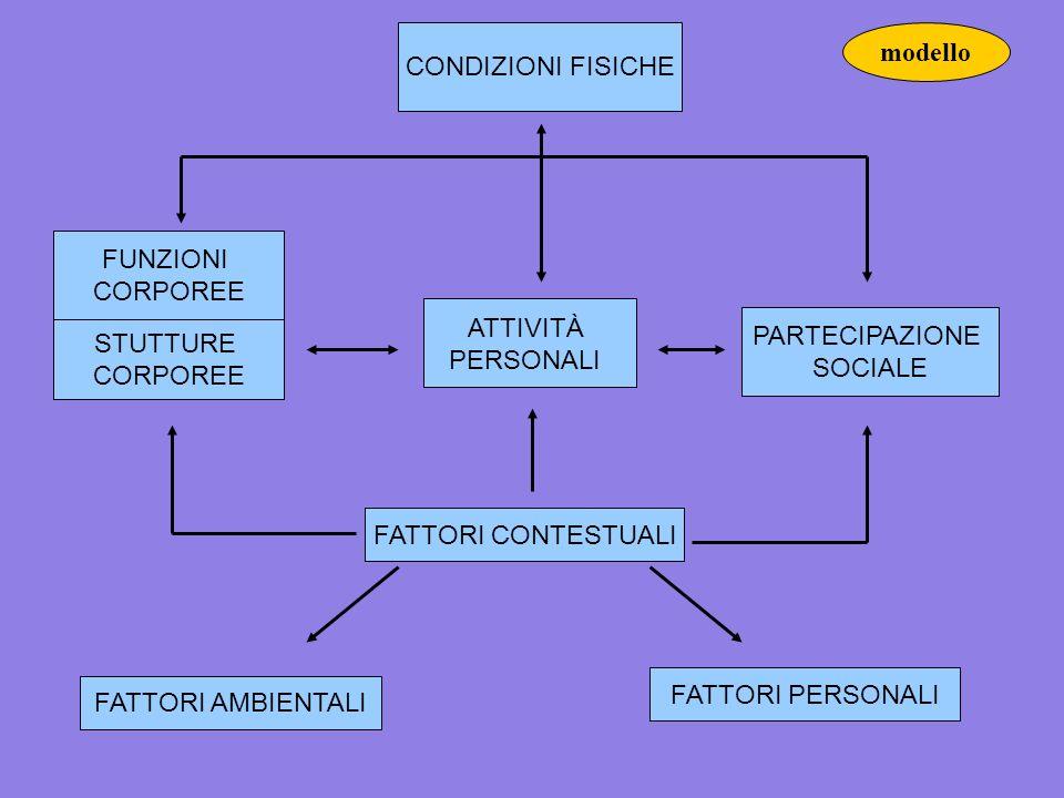 CONDIZIONI FISICHE FUNZIONI CORPOREE STUTTURE CORPOREE FATTORI AMBIENTALI FATTORI PERSONALI PARTECIPAZIONE SOCIALE FATTORI CONTESTUALI ATTIVITÀ PERSON