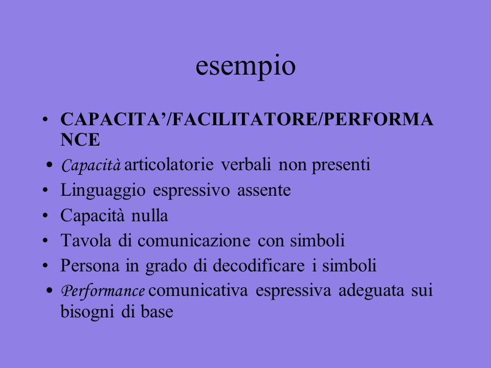 esempio CAPACITA/FACILITATORE/PERFORMA NCE Capacità articolatorie verbali non presenti Linguaggio espressivo assente Capacità nulla Tavola di comunica