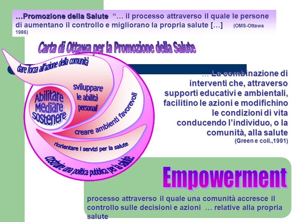 processo attraverso il quale una comunità accresce il controllo sulle decisioni e azioni … relative alla propria salute …Promozione della Salute …Prom