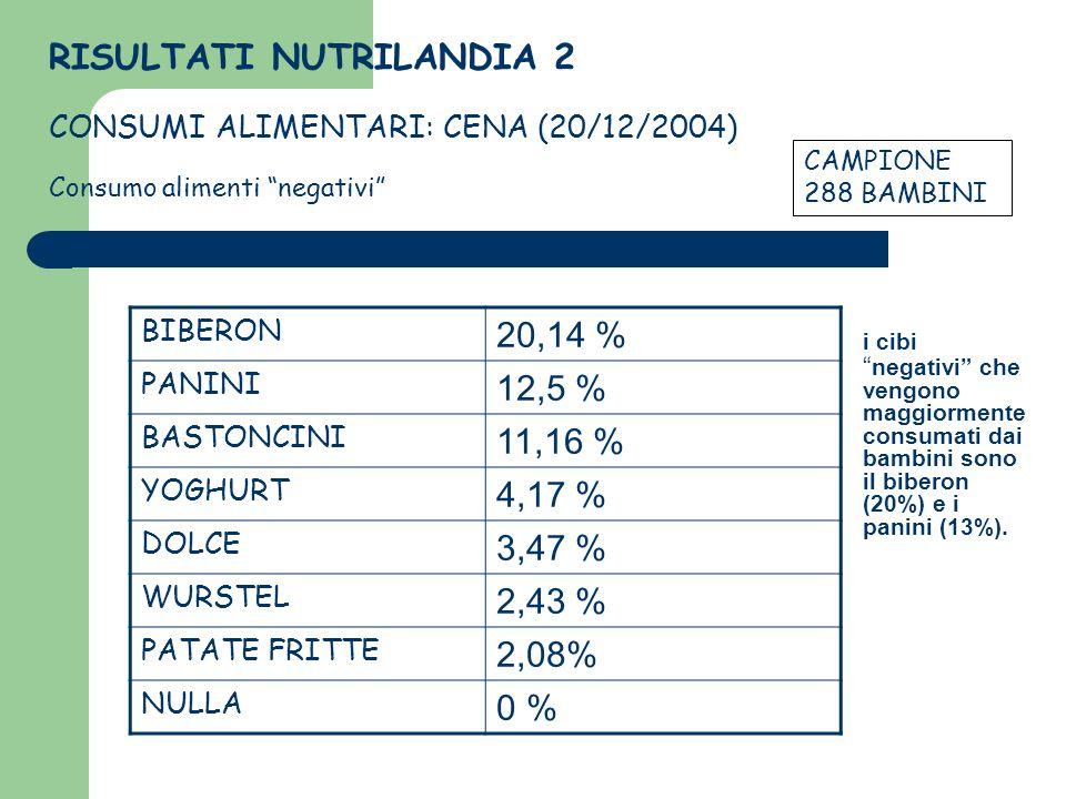 BIBERON 20,14 % PANINI 12,5 % BASTONCINI 11,16 % YOGHURT 4,17 % DOLCE 3,47 % WURSTEL 2,43 % PATATE FRITTE 2,08% NULLA 0 % CAMPIONE: 288 BAMBINI RISULT