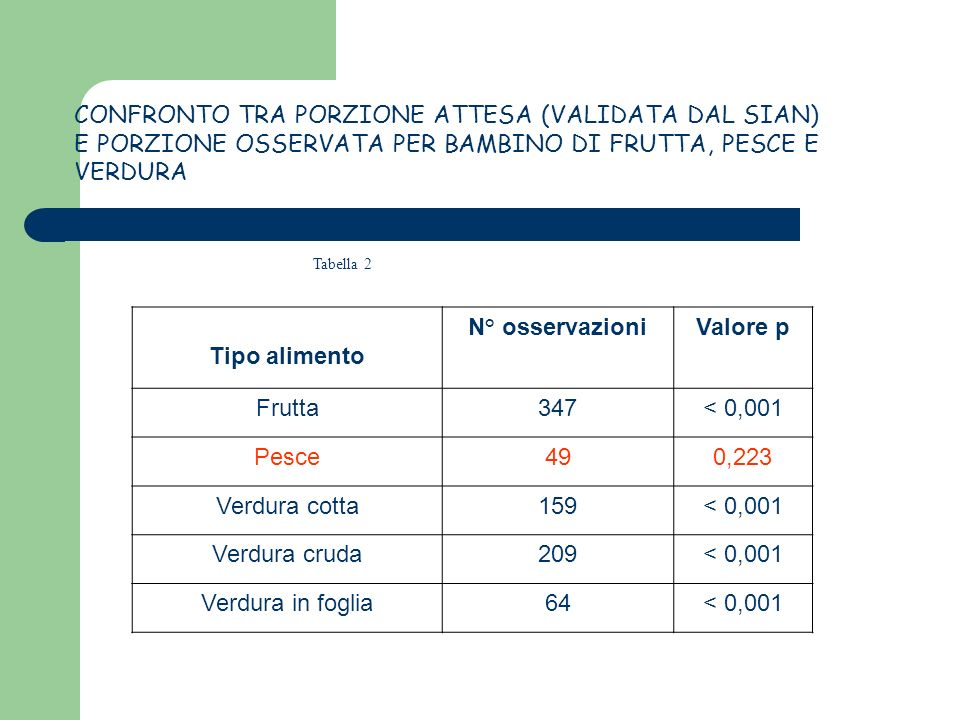 Tabella 2 Tipo alimento N° osservazioniValore p Frutta347< 0,001 Pesce490,223 Verdura cotta159< 0,001 Verdura cruda209< 0,001 Verdura in foglia64< 0,0