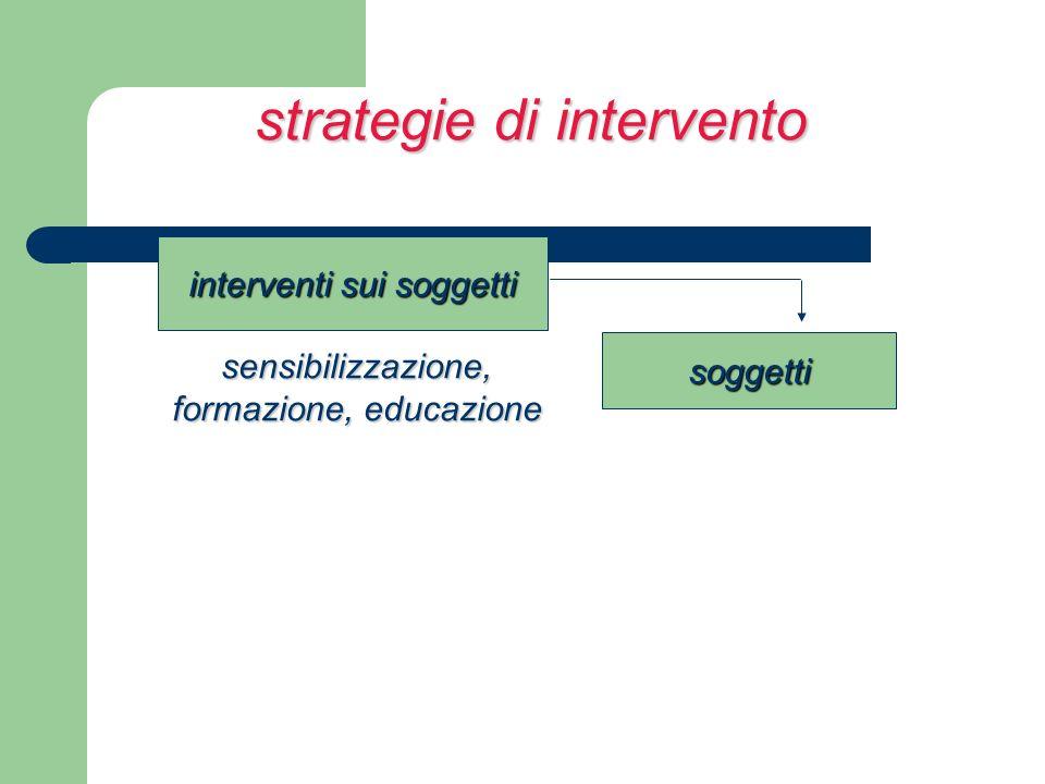 strategie di intervento interventi sui soggetti soggetti sensibilizzazione, formazione, educazione