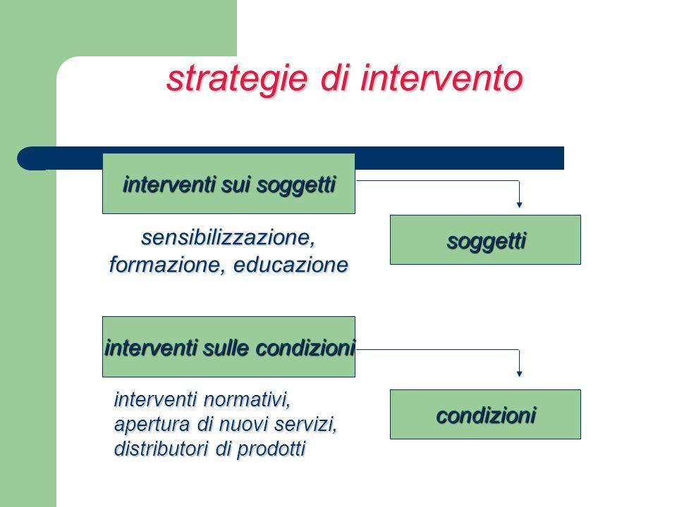 strategie di intervento interventi sui soggetti soggetti interventi sulle condizioni condizioni sensibilizzazione, formazione, educazione interventi n