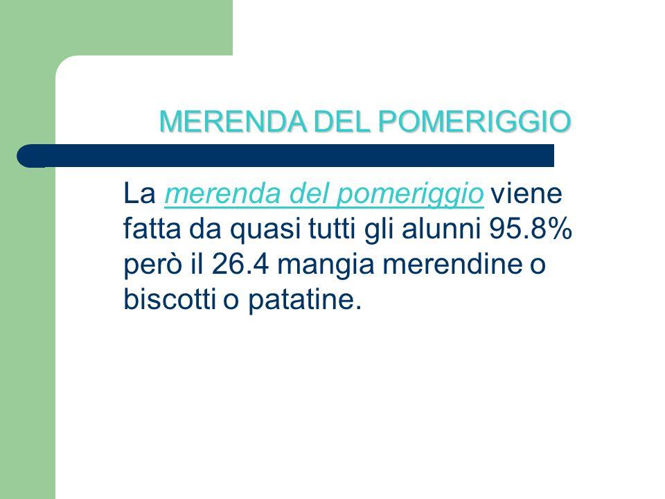 MERENDA DEL POMERIGGIO La merenda del pomeriggio viene fatta da quasi tutti gli alunni 95.8% però il 26.4 mangia merendine o biscotti o patatine.