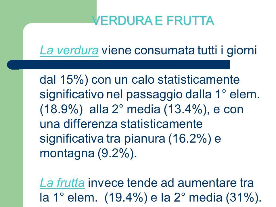 VERDURA E FRUTTA La verdura viene consumata tutti i giorni dal 15%) con un calo statisticamente significativo nel passaggio dalla 1° elem. (18.9%) all