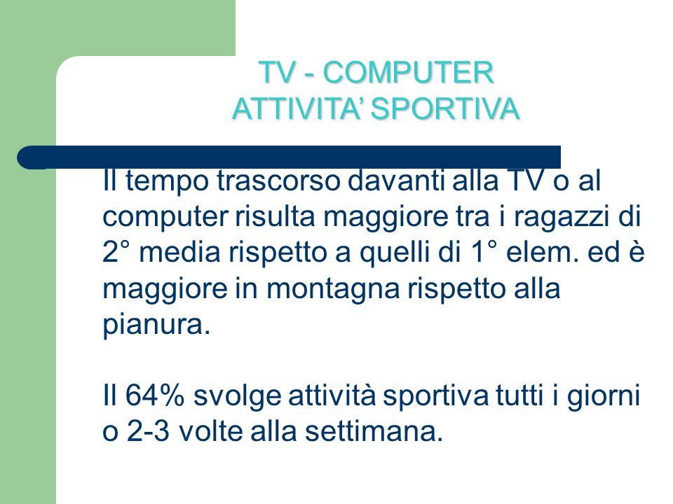 TV - COMPUTER ATTIVITA SPORTIVA Il tempo trascorso davanti alla TV o al computer risulta maggiore tra i ragazzi di 2° media rispetto a quelli di 1° el
