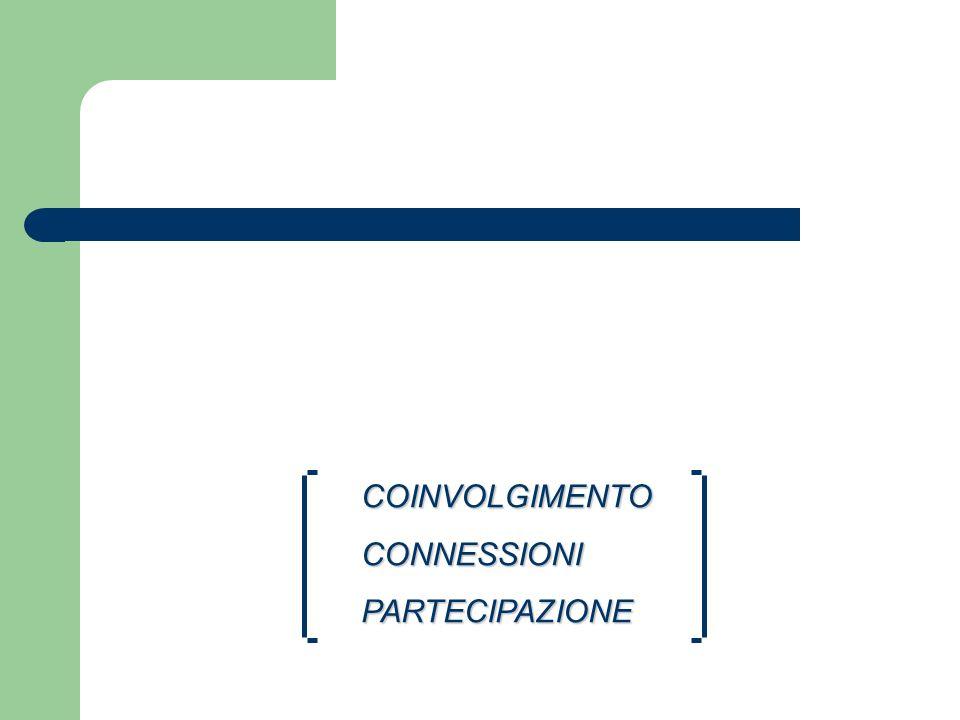 COINVOLGIMENTOCONNESSIONIPARTECIPAZIONE.POTERE SENSO DI COMUNITA RESPONSABILITA COMPETENZA PROPOSTE PER CAMBIARE