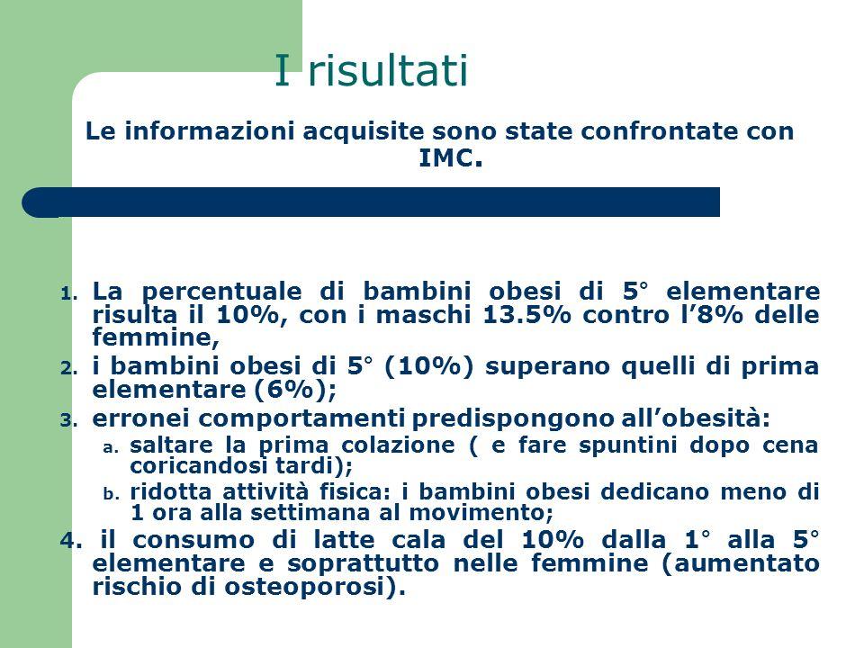 I risultati Le informazioni acquisite sono state confrontate con IMC. 1. La percentuale di bambini obesi di 5° elementare risulta il 10%, con i maschi